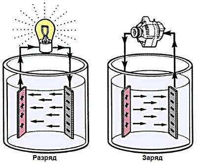 Разряд-заряд батареи